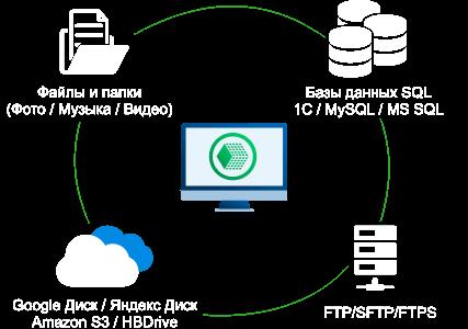 Автоматический бэкап данных с помощью Handy Backup